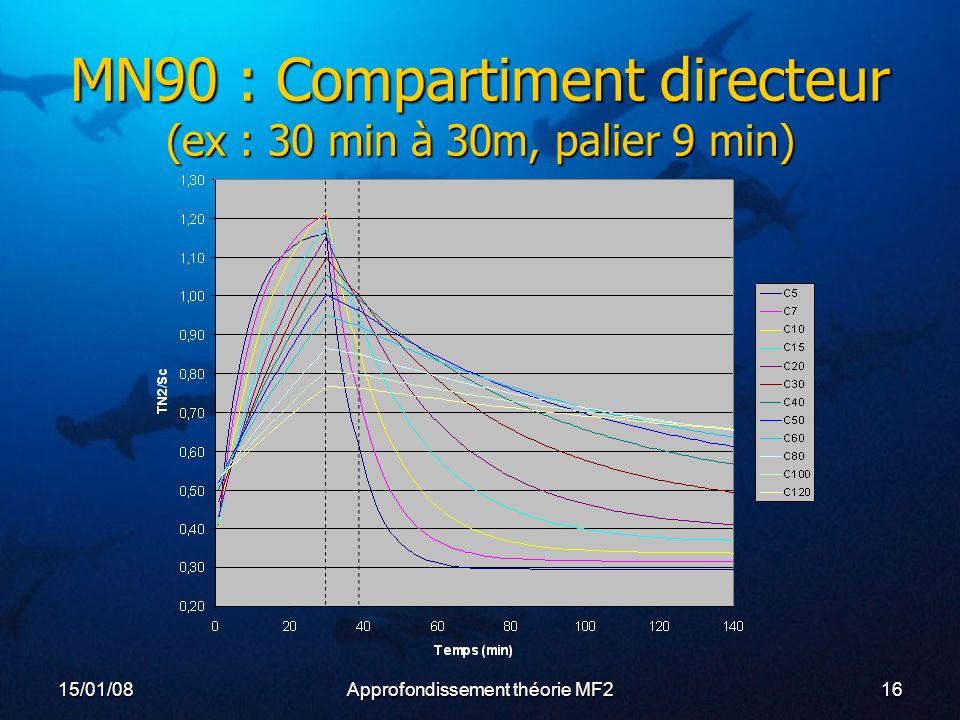 15/01/08Approfondissement théorie MF216 MN90 : Compartiment directeur (ex : 30 min à 30m, palier 9 min)