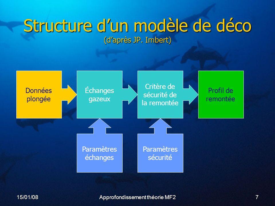15/01/08Approfondissement théorie MF27 Structure dun modèle de déco (daprès JP.