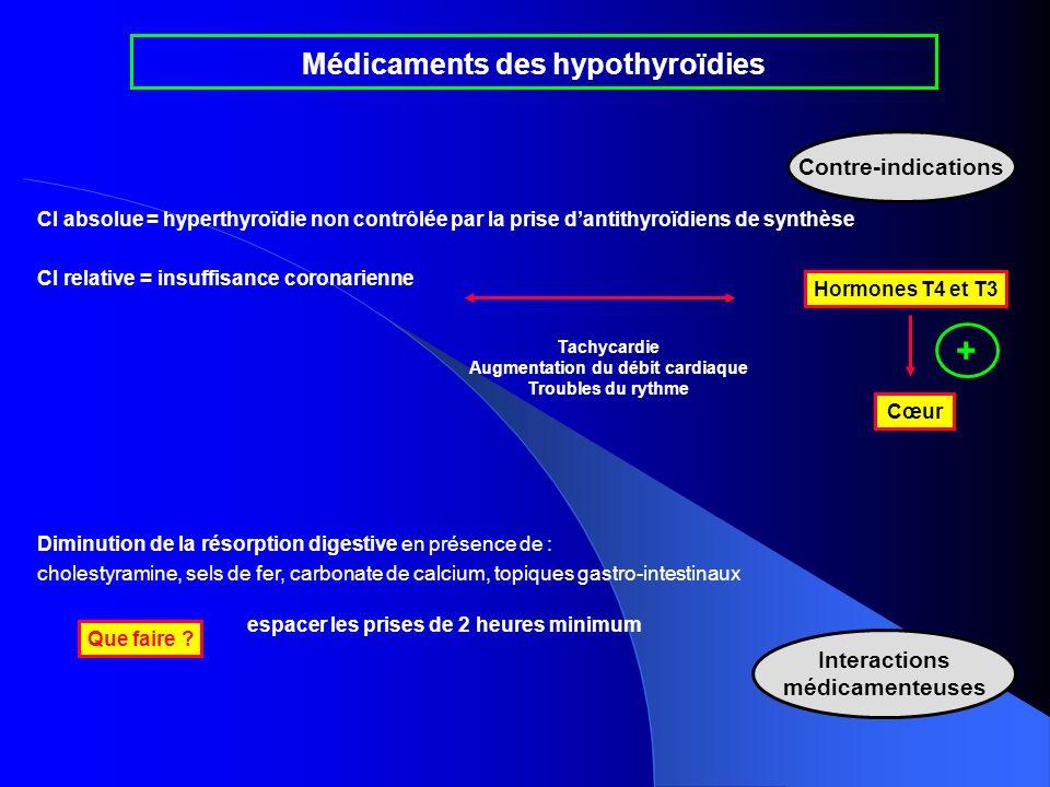 Aucun effet indésirable si restauration de leuthyroïdie… ( = TSH normale) Effets indésirables de la lévothyroxine = manifestations dhyperthyroïdisme - perte de poids - tremblements - irritabilité - tachycardie et douleurs thoraciques à dose élevée : interrompre le TTT… dosage régulier de la TSH ajustement précis de la posologie Médicaments des hypothyroïdies Effets indésirables Que faire ?
