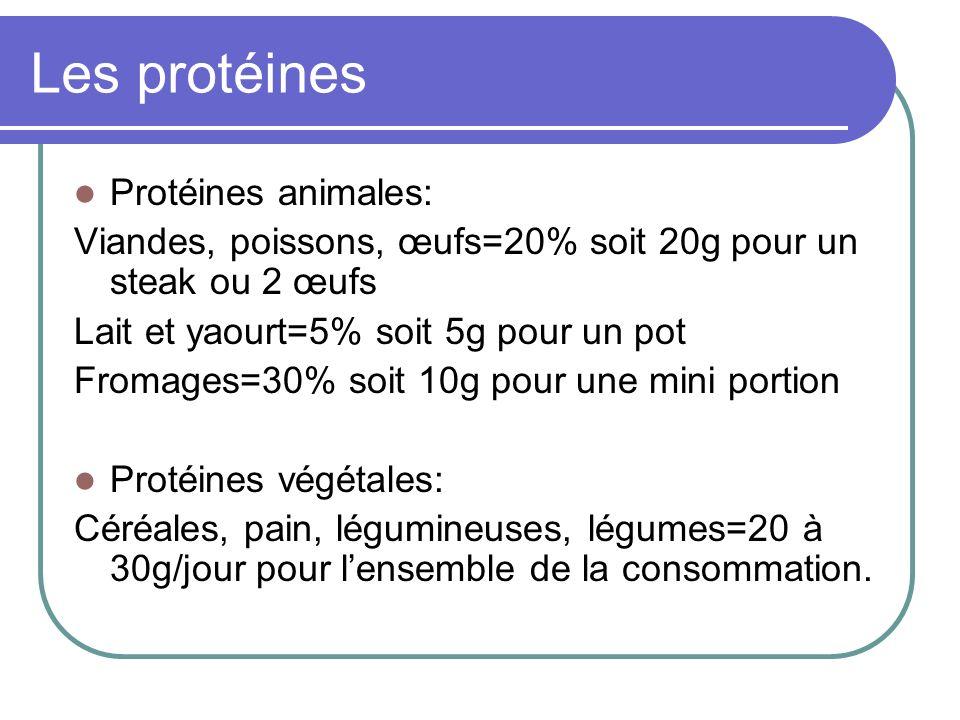Les protéines Protéines animales: Viandes, poissons, œufs=20% soit 20g pour un steak ou 2 œufs Lait et yaourt=5% soit 5g pour un pot Fromages=30% soit