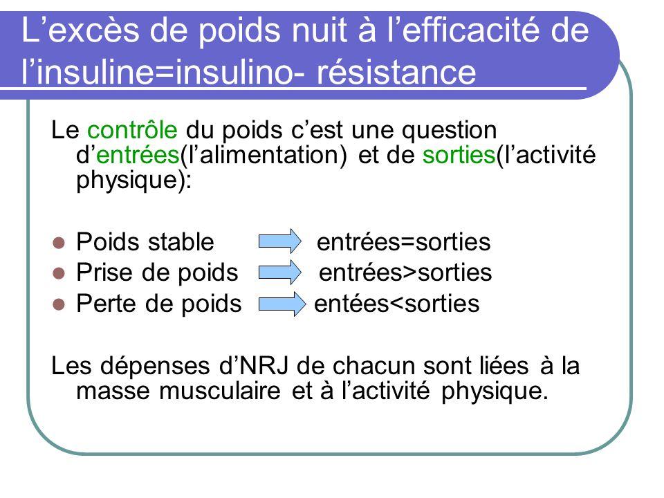 Lexcès de poids nuit à lefficacité de linsuline=insulino- résistance Le contrôle du poids cest une question dentrées(lalimentation) et de sorties(lact