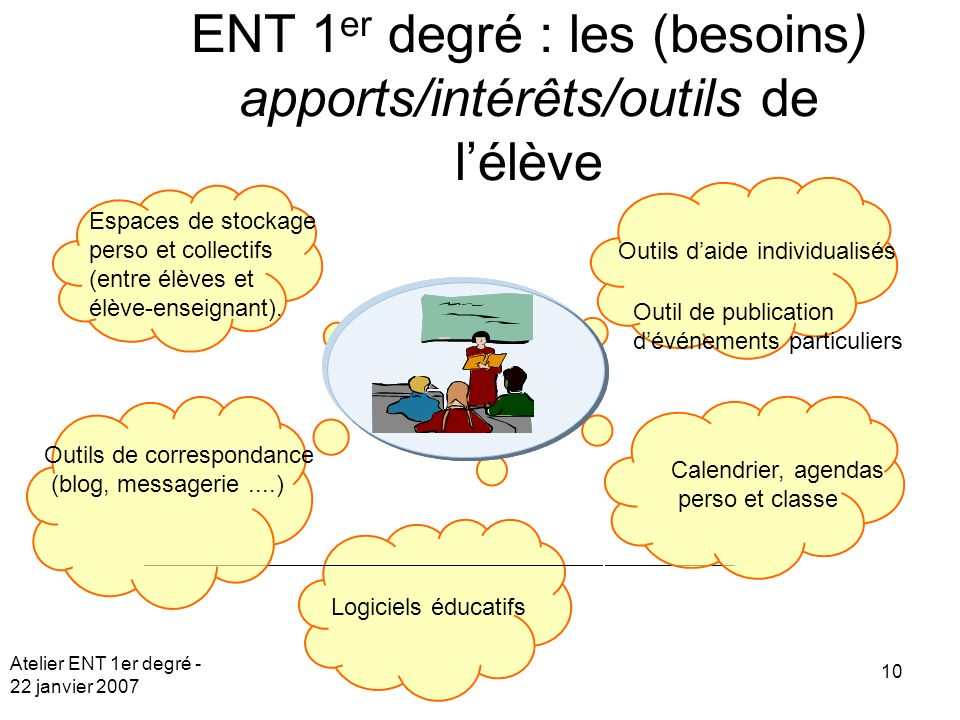 Atelier ENT 1er degré - 22 janvier 2007 10 ENT 1 er degré : les (besoins) apports/intérêts/outils de lélève Espaces de stockage perso et collectifs (entre élèves et élève-enseignant).
