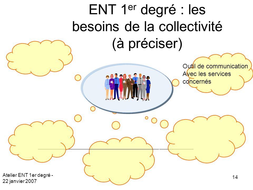 Atelier ENT 1er degré - 22 janvier 2007 14 ENT 1 er degré : les besoins de la collectivité (à préciser) Outil de communication Avec les services concernés