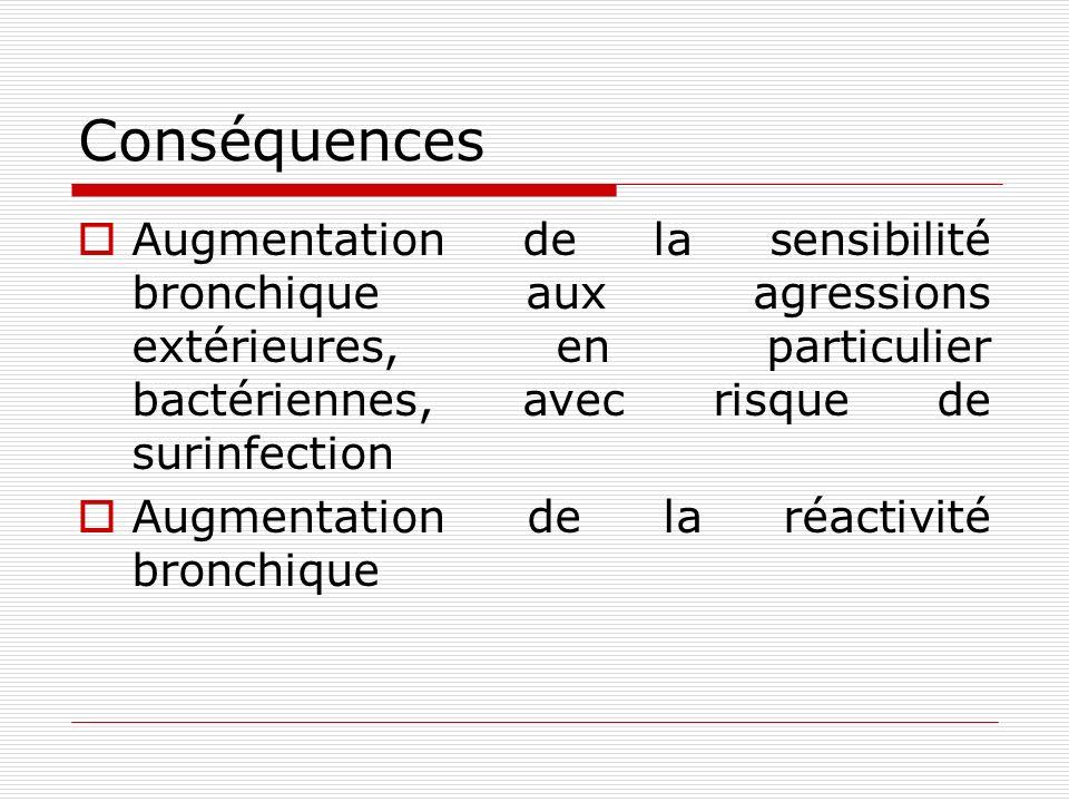 Conséquences Augmentation de la sensibilité bronchique aux agressions extérieures, en particulier bactériennes, avec risque de surinfection Augmentation de la réactivité bronchique