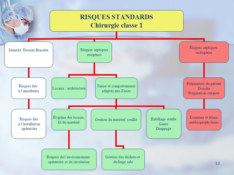 13 RISQUES STANDARDS Chirurgie classe 1 Identité Dossier Bracelet Risques liés à lanesthésie Risques liés à linstallation opératoire Risques septiques