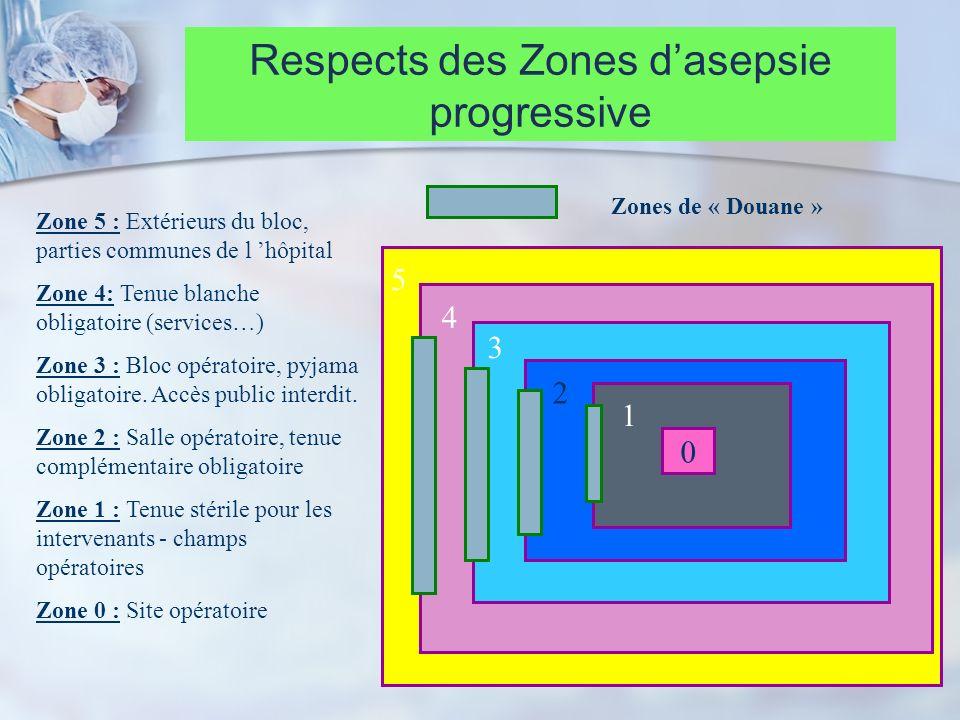 15 Zone 5 : Extérieurs du bloc, parties communes de l hôpital Zone 4: Tenue blanche obligatoire (services…) Zone 3 : Bloc opératoire, pyjama obligatoi