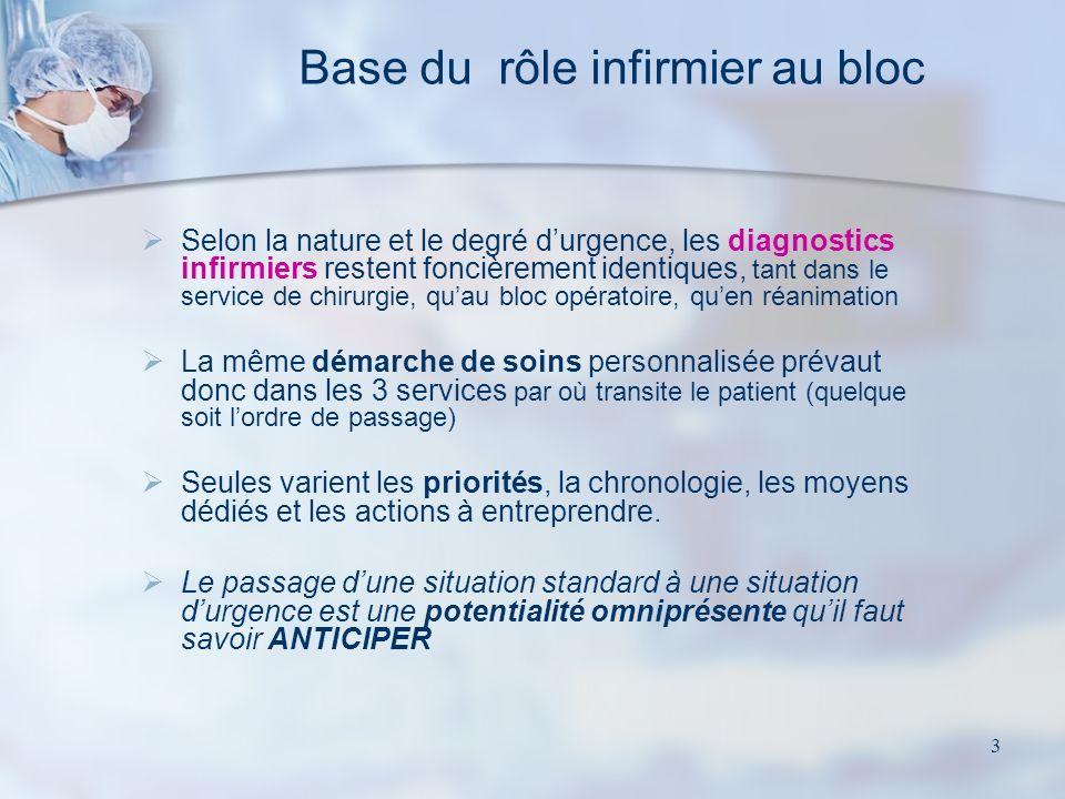 3 Base du rôle infirmier au bloc Selon la nature et le degré durgence, les diagnostics infirmiers restent foncièrement identiques, tant dans le servic