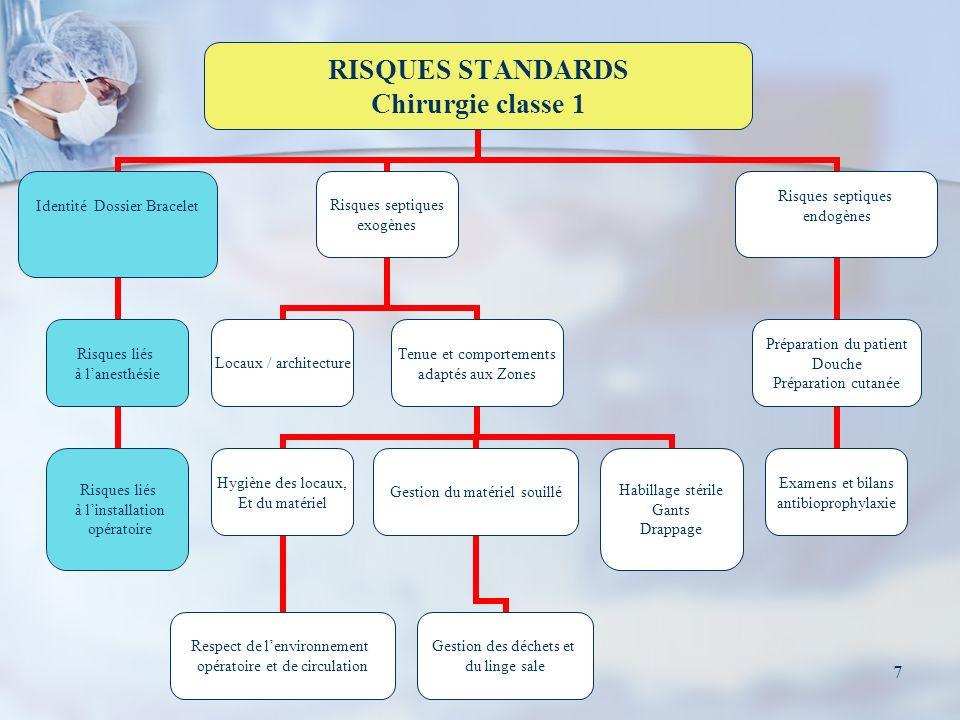 7 RISQUES STANDARDS Chirurgie classe 1 Identité Dossier Bracelet Risques liés à lanesthésie Risques liés à linstallation opératoire Risques septiques