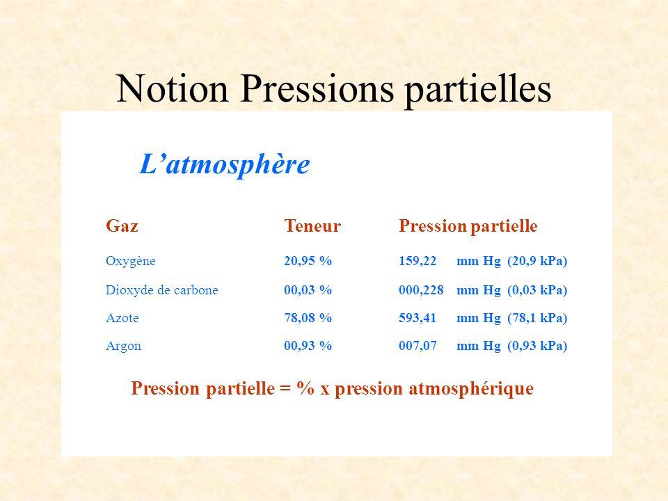 Latmosphère GazTeneurPression partielle Oxygène 20,95 %159,22mm Hg(20,9 kPa) Dioxyde de carbone 00,03 %000,228mm Hg(0,03 kPa) Azote 78,08 %593,41mm Hg(78,1 kPa) Argon 00,93 %007,07mm Hg(0,93 kPa) Pression partielle = % x pression atmosphérique Notion Pressions partielles