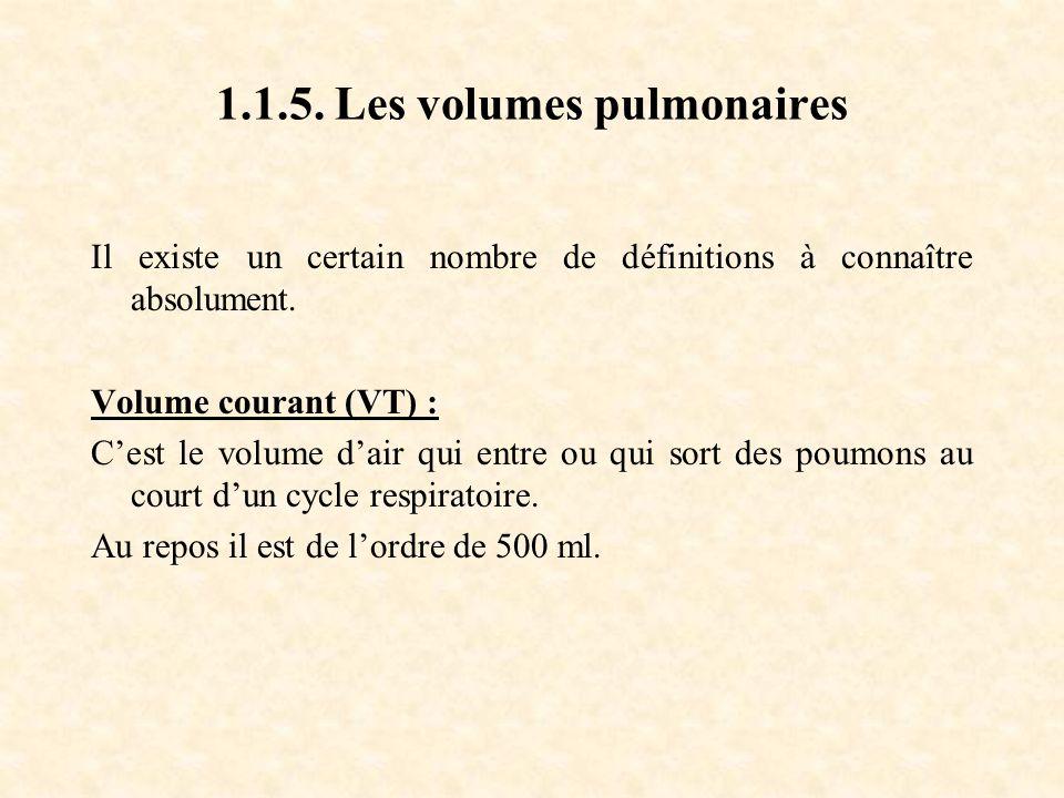 1.1.5.Les volumes pulmonaires Il existe un certain nombre de définitions à connaître absolument.