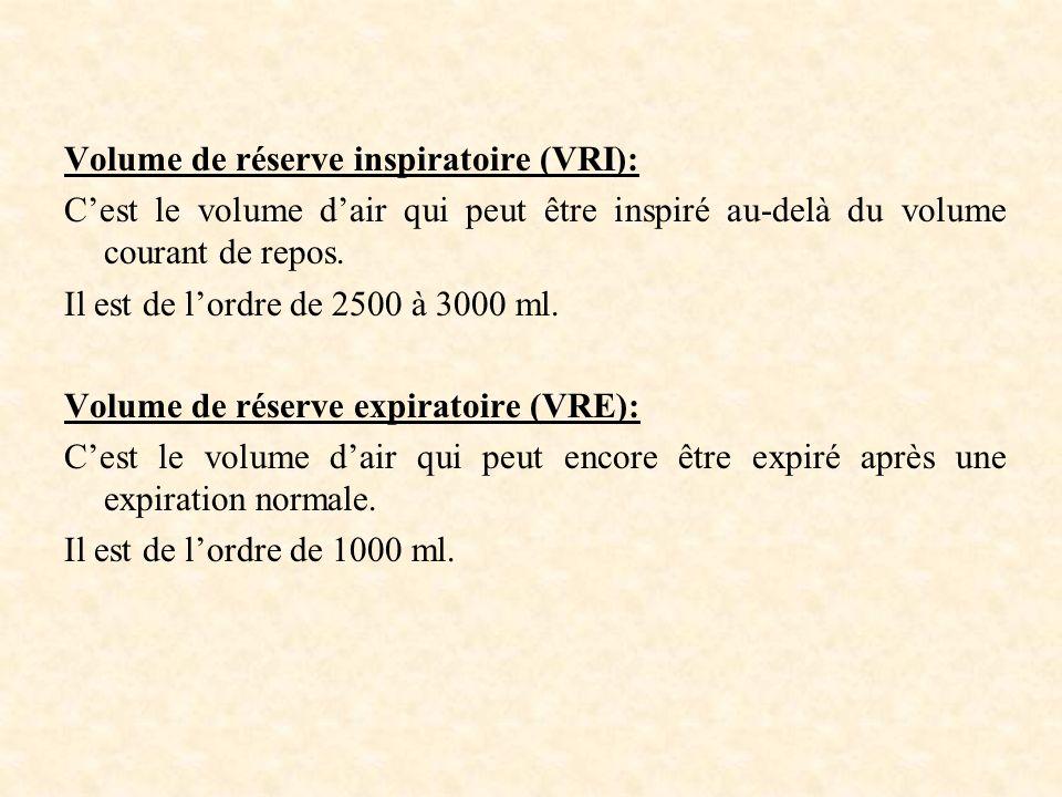 Volume de réserve inspiratoire (VRI): Cest le volume dair qui peut être inspiré au-delà du volume courant de repos.