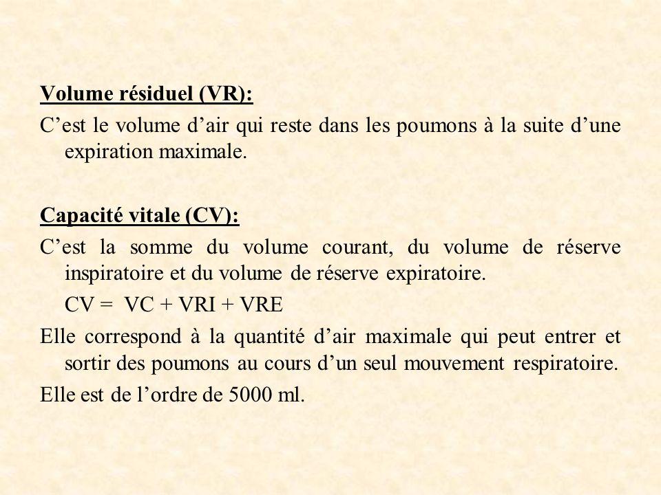 Volume résiduel (VR): Cest le volume dair qui reste dans les poumons à la suite dune expiration maximale.