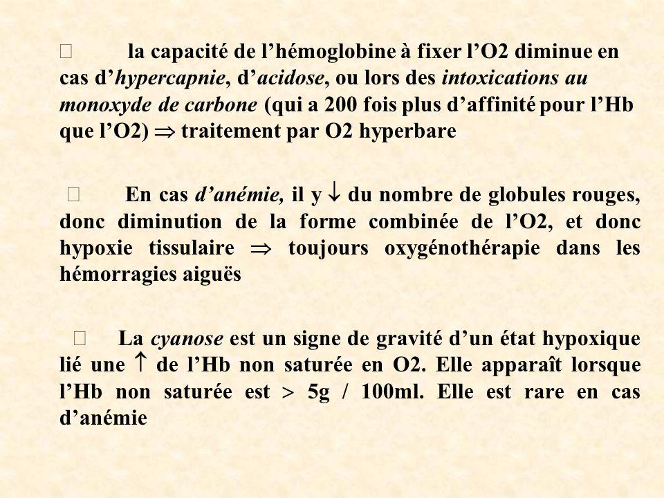 la capacité de lhémoglobine à fixer lO2 diminue en cas dhypercapnie, dacidose, ou lors des intoxications au monoxyde de carbone (qui a 200 fois plus daffinité pour lHb que lO2) traitement par O2 hyperbare En cas danémie, il y du nombre de globules rouges, donc diminution de la forme combinée de lO2, et donc hypoxie tissulaire toujours oxygénothérapie dans les hémorragies aiguës La cyanose est un signe de gravité dun état hypoxique lié une de lHb non saturée en O2.