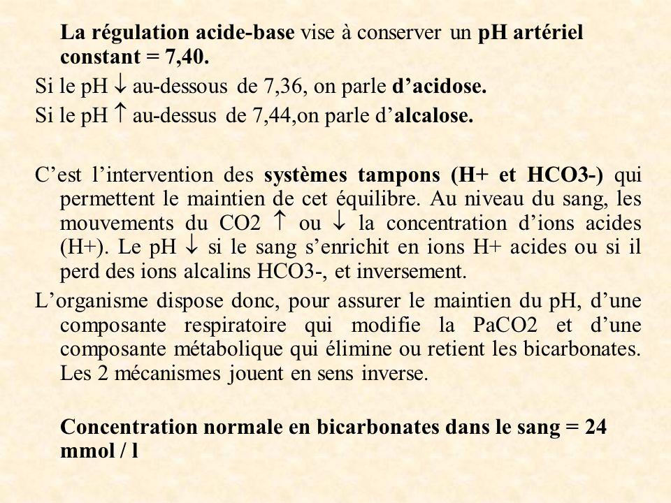 La régulation acide-base vise à conserver un pH artériel constant = 7,40.