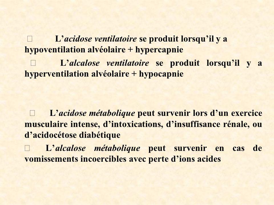 Lacidose ventilatoire se produit lorsquil y a hypoventilation alvéolaire + hypercapnie Lalcalose ventilatoire se produit lorsquil y a hyperventilation alvéolaire + hypocapnie Lacidose métabolique peut survenir lors dun exercice musculaire intense, dintoxications, dinsuffisance rénale, ou dacidocétose diabétique Lalcalose métabolique peut survenir en cas de vomissements incoercibles avec perte dions acides