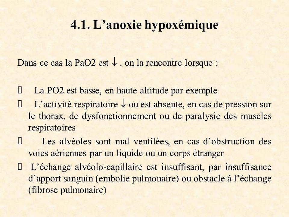 4.1.Lanoxie hypoxémique Dans ce cas la PaO2 est.