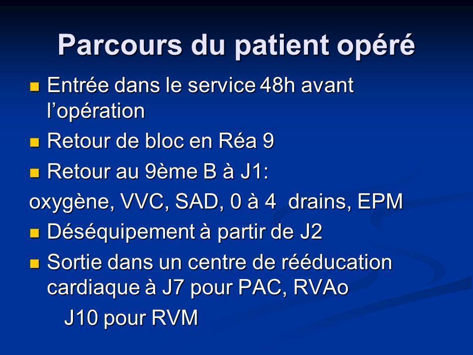 Parcours du patient opéré Entrée dans le service 48h avant lopération Entrée dans le service 48h avant lopération Retour de bloc en Réa 9 Retour de bloc en Réa 9 Retour au 9ème B à J1: Retour au 9ème B à J1: oxygène, VVC, SAD, 0 à 4 drains, EPM Déséquipement à partir de J2 Déséquipement à partir de J2 Sortie dans un centre de rééducation cardiaque à J7 pour PAC, RVAo Sortie dans un centre de rééducation cardiaque à J7 pour PAC, RVAo J10 pour RVM J10 pour RVM