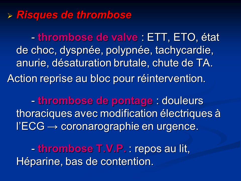 Risques de thrombose Risques de thrombose - thrombose de valve : ETT, ETO, état de choc, dyspnée, polypnée, tachycardie, anurie, désaturation brutale, chute de TA.