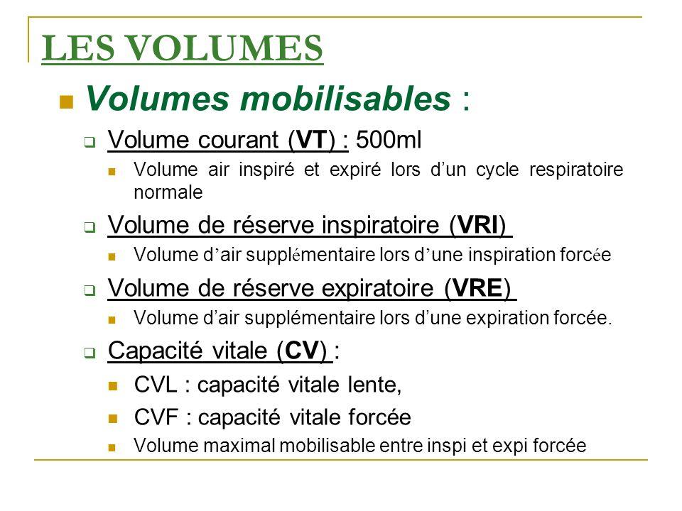 LES VOLUMES Volumes mobilisables : Volume courant (VT) : 500ml Volume air inspiré et expiré lors dun cycle respiratoire normale Volume de réserve insp