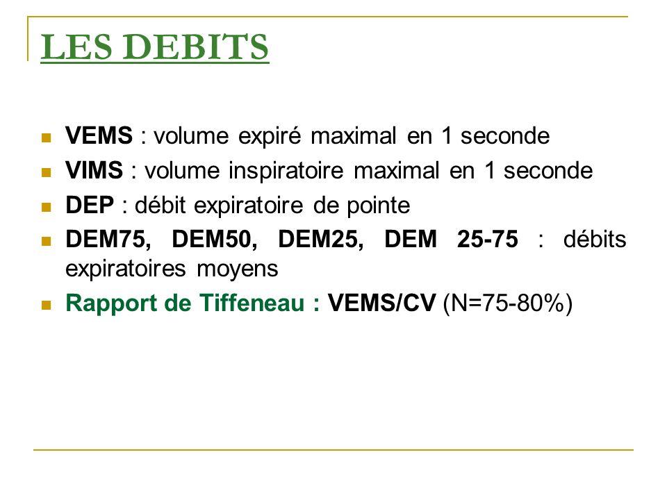 LES DEBITS VEMS : volume expiré maximal en 1 seconde VIMS : volume inspiratoire maximal en 1 seconde DEP : débit expiratoire de pointe DEM75, DEM50, D