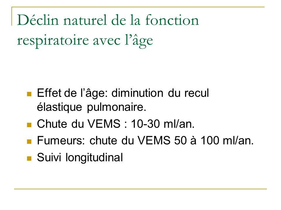 Déclin naturel de la fonction respiratoire avec lâge Effet de lâge: diminution du recul élastique pulmonaire. Chute du VEMS : 10-30 ml/an. Fumeurs: ch