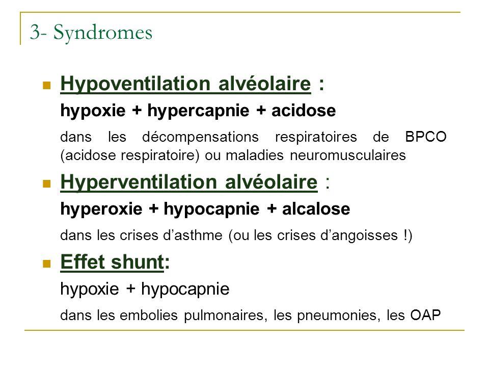 3- Syndromes Hypoventilation alvéolaire : hypoxie + hypercapnie + acidose dans les décompensations respiratoires de BPCO (acidose respiratoire) ou mal