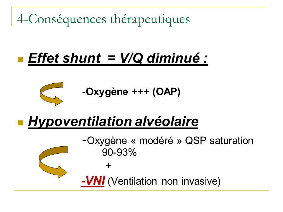 4-Conséquences thérapeutiques Effet shunt = V/Q diminué : -Oxygène +++ (OAP) Hypoventilation alvéolaire - Oxygène « modéré » QSP saturation 90-93% + -