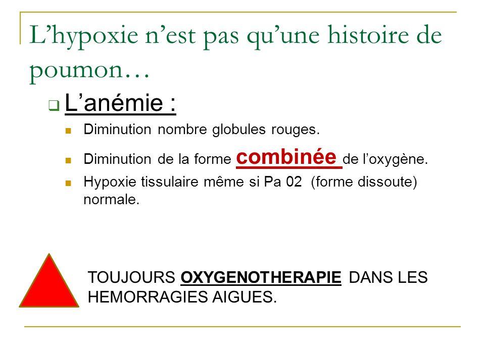 Lhypoxie nest pas quune histoire de poumon… Lanémie : Diminution nombre globules rouges. Diminution de la forme combinée de loxygène. Hypoxie tissulai