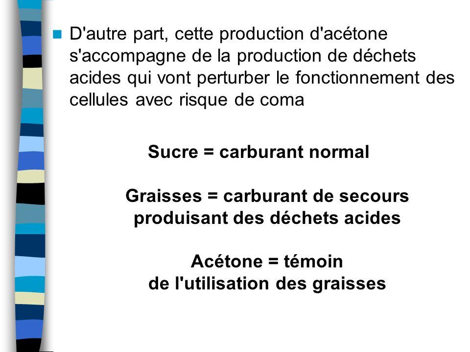 D'autre part, cette production d'acétone s'accompagne de la production de déchets acides qui vont perturber le fonctionnement des cellules avec risque