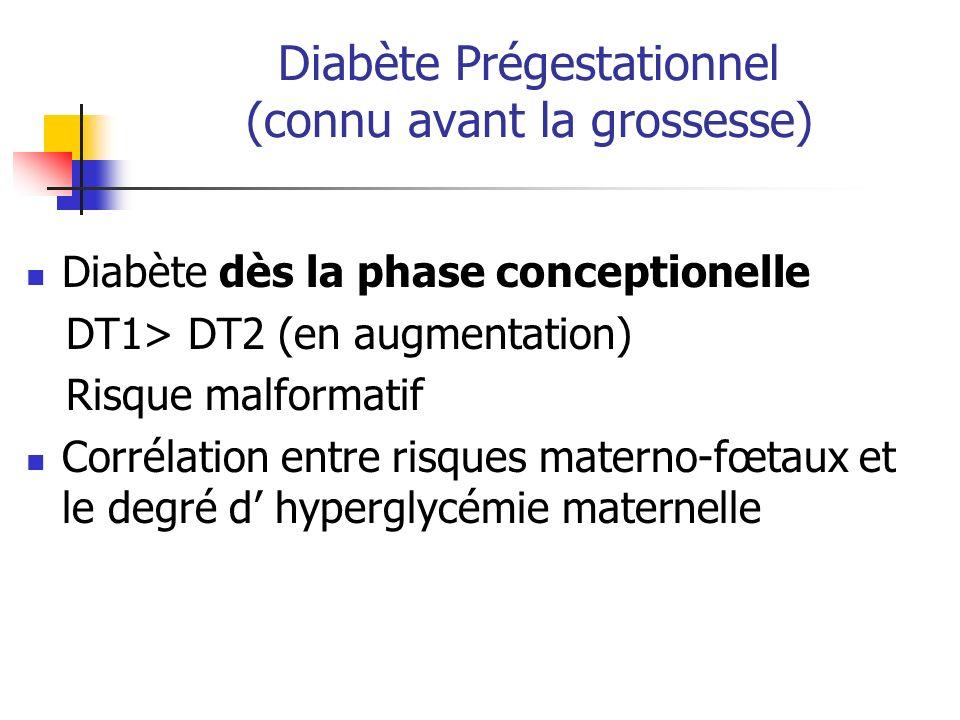 Diabète Prégestationnel (connu avant la grossesse) Diabète dès la phase conceptionelle DT1> DT2 (en augmentation) Risque malformatif Corrélation entre