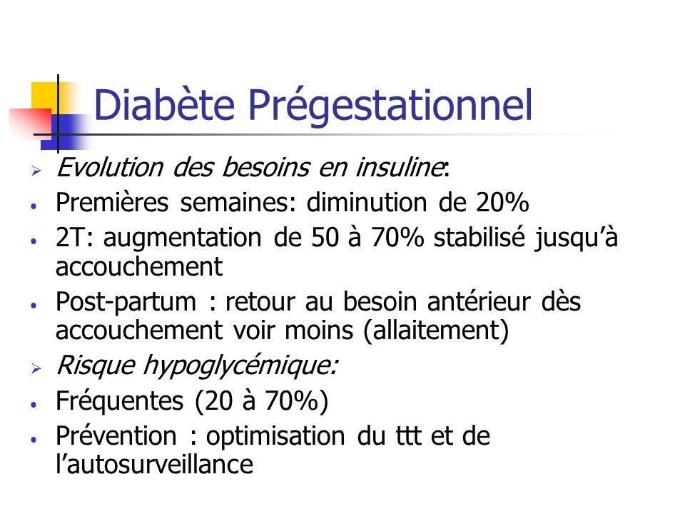 Diabète Prégestationnel Evolution des besoins en insuline: Premières semaines: diminution de 20% 2T: augmentation de 50 à 70% stabilisé jusquà accouch