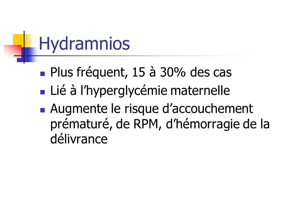 Hydramnios Plus fréquent, 15 à 30% des cas Lié à lhyperglycémie maternelle Augmente le risque daccouchement prématuré, de RPM, dhémorragie de la déliv
