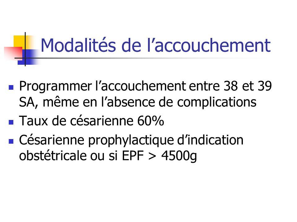 Modalités de laccouchement Programmer laccouchement entre 38 et 39 SA, même en labsence de complications Taux de césarienne 60% Césarienne prophylacti