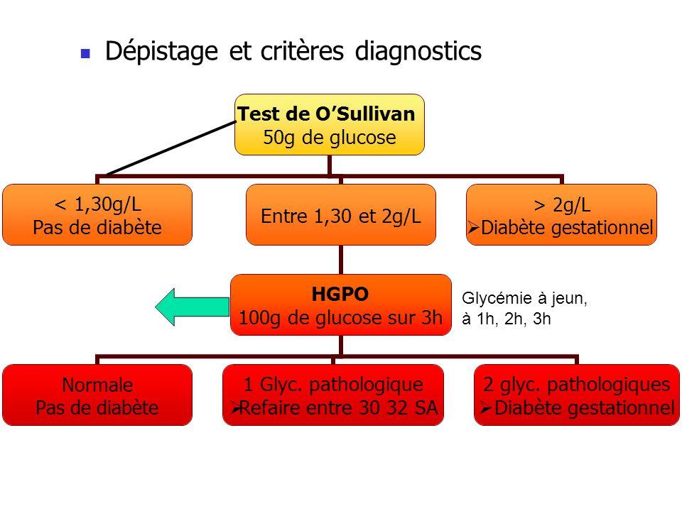 Dépistage et critères diagnostics Glycémie à jeun, à 1h, 2h, 3h