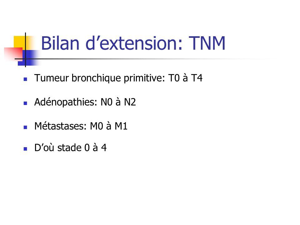 Bilan dextension: TNM Tumeur bronchique primitive: T0 à T4 Adénopathies: N0 à N2 Métastases: M0 à M1 Doù stade 0 à 4