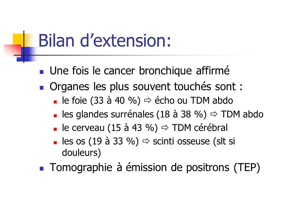 Bilan dextension: Une fois le cancer bronchique affirmé Organes les plus souvent touchés sont : le foie (33 à 40 %) écho ou TDM abdo les glandes surré