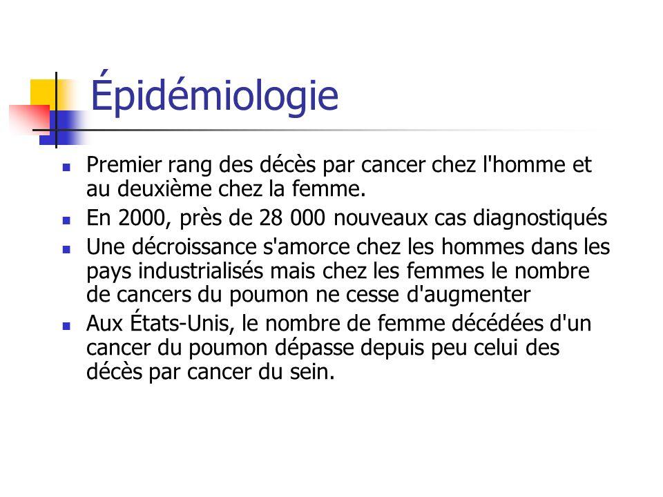 Épidémiologie Premier rang des décès par cancer chez l'homme et au deuxième chez la femme. En 2000, près de 28 000 nouveaux cas diagnostiqués Une décr
