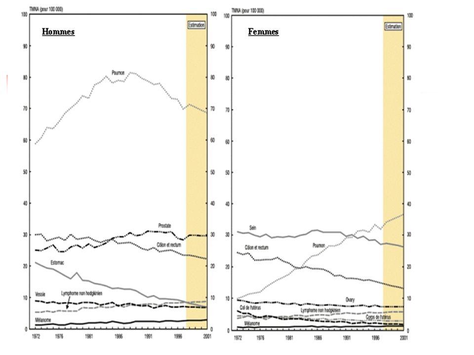 Facteurs de risque Tabagisme: plus de 90% des cas (contient de nombreux carcinogènes, les 2 principaux étant le benzo-a-pyrène (les goudrons ) et la nicotine.