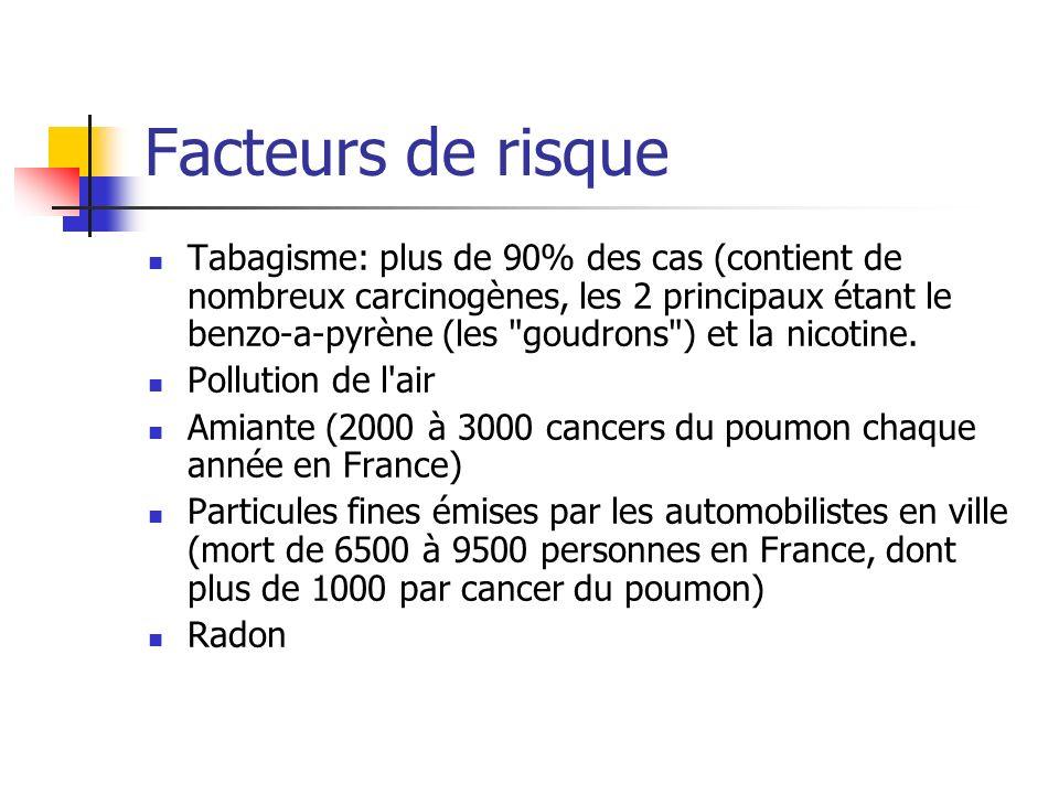 Facteurs de risque Tabagisme: plus de 90% des cas (contient de nombreux carcinogènes, les 2 principaux étant le benzo-a-pyrène (les