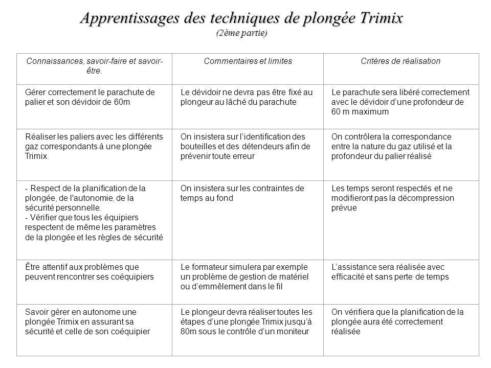 Apprentissages des techniques de plongée Trimix (2ème partie) Connaissances, savoir-faire et savoir- être. Commentaires et limitesCritères de réalisat