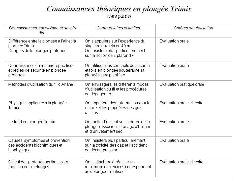 Connaissances théoriques en plongée Trimix (1ére partie) Connaissances, savoir-faire et savoir- être. Commentaires et limitesCritères de réalisation D