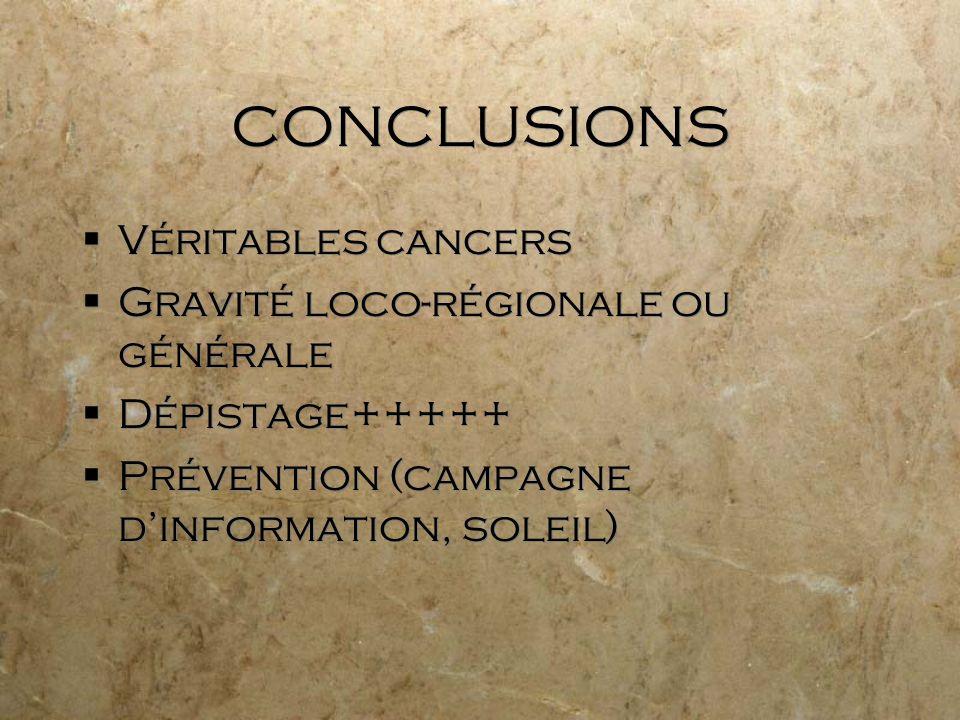 CONCLUSIONS Véritables cancers Gravité loco-régionale ou générale Dépistage+++++ Prévention (campagne dinformation, soleil) Véritables cancers Gravité