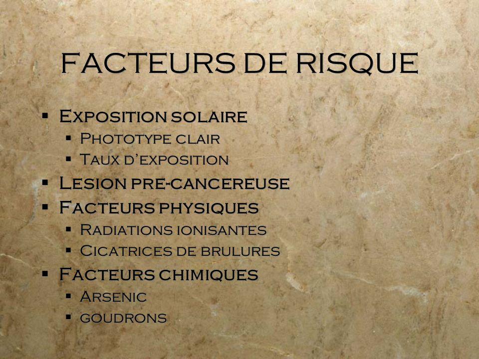 FACTEURS DE RISQUE Exposition solaire Phototype clair Taux dexposition Lesion pre-cancereuse Facteurs physiques Radiations ionisantes Cicatrices de br