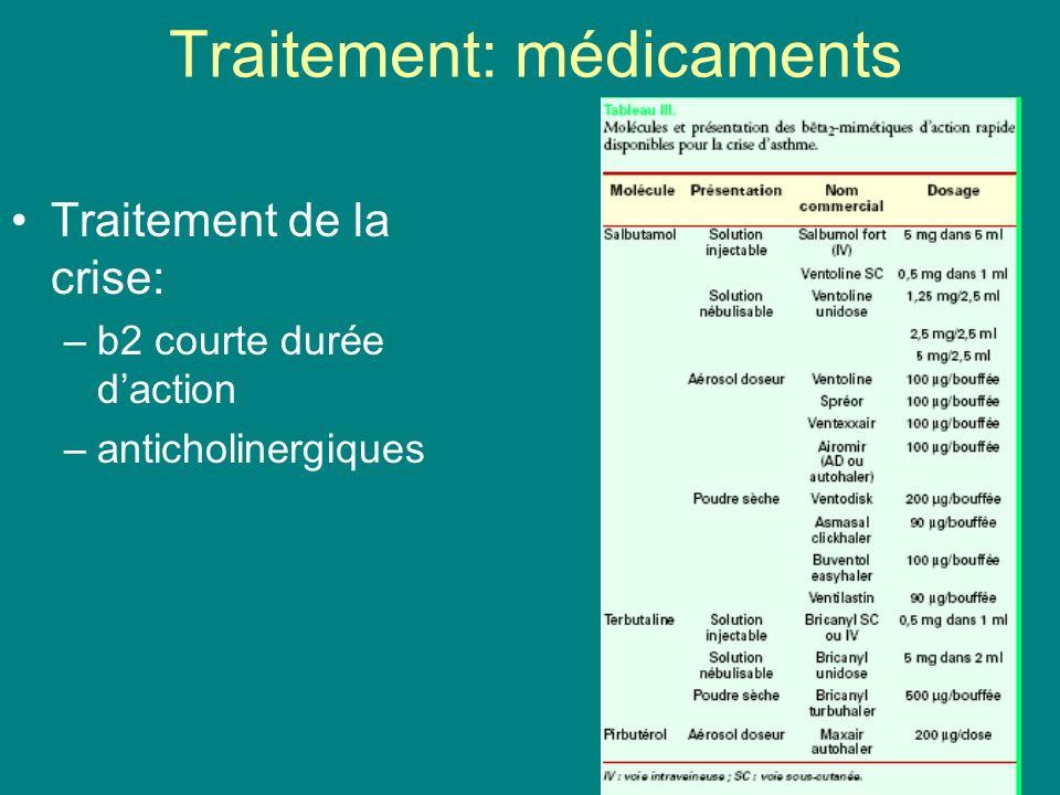 Traitement: médicaments Traitement de la crise: –b2 courte durée daction –anticholinergiques