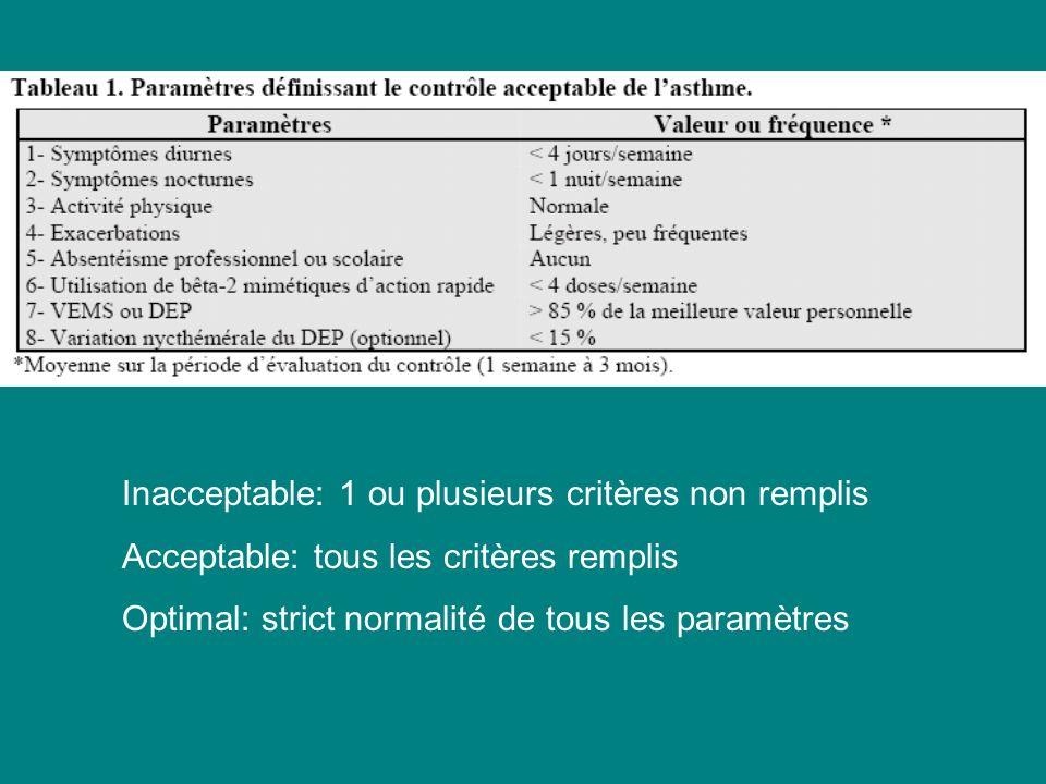 Inacceptable: 1 ou plusieurs critères non remplis Acceptable: tous les critères remplis Optimal: strict normalité de tous les paramètres