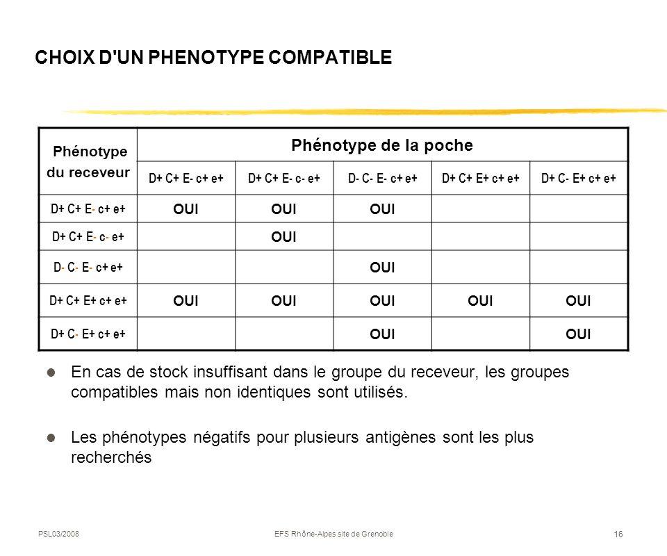 PSL03/2008EFS Rhône-Alpes site de Grenoble 16 En cas de stock insuffisant dans le groupe du receveur, les groupes compatibles mais non identiques sont