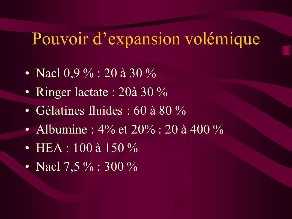Pouvoir dexpansion volémique Nacl 0,9 % : 20 à 30 % Ringer lactate : 20à 30 % Gélatines fluides : 60 à 80 % Albumine : 4% et 20% : 20 à 400 % HEA : 10