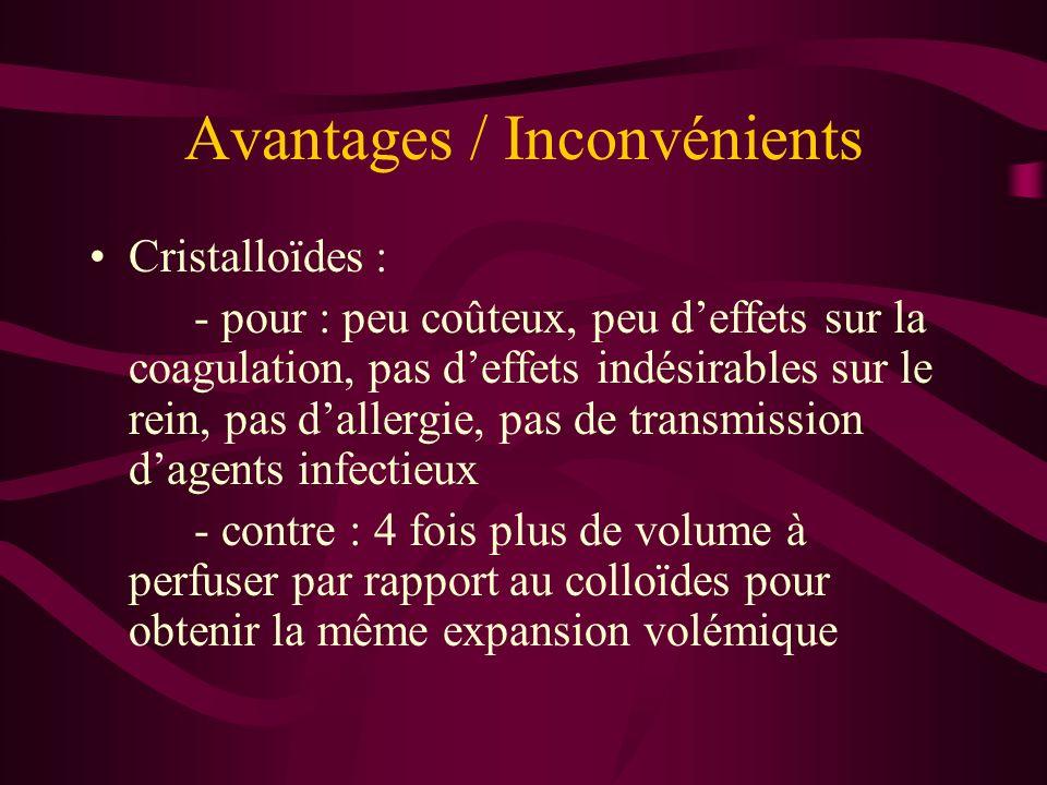 Avantages / Inconvénients Cristalloïdes : - pour : peu coûteux, peu deffets sur la coagulation, pas deffets indésirables sur le rein, pas dallergie, p