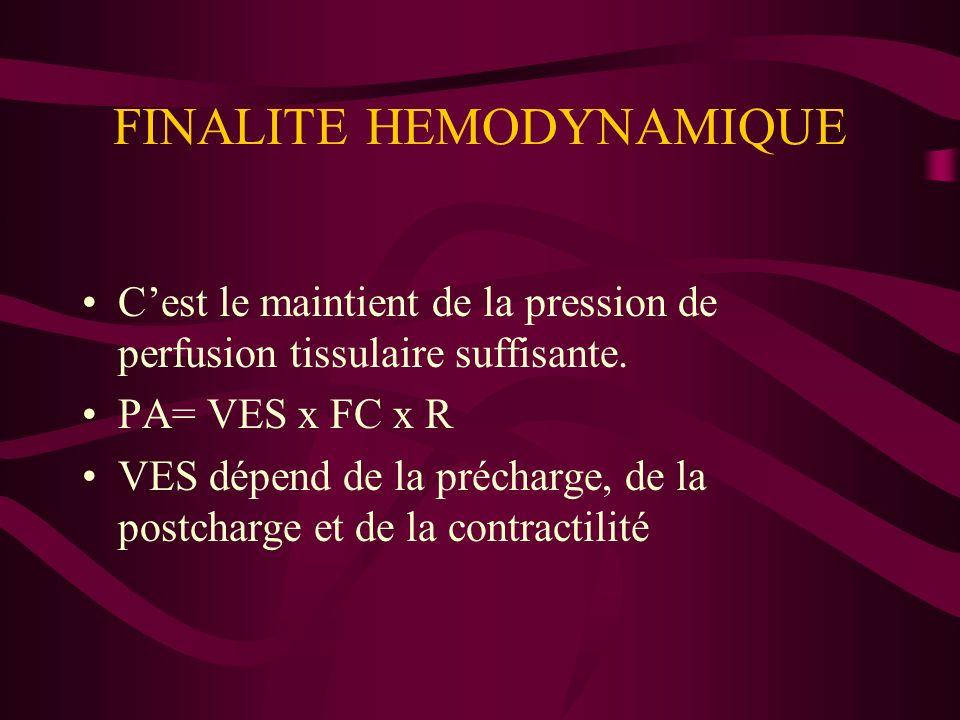 FINALITE HEMODYNAMIQUE Cest le maintient de la pression de perfusion tissulaire suffisante. PA= VES x FC x R VES dépend de la précharge, de la postcha