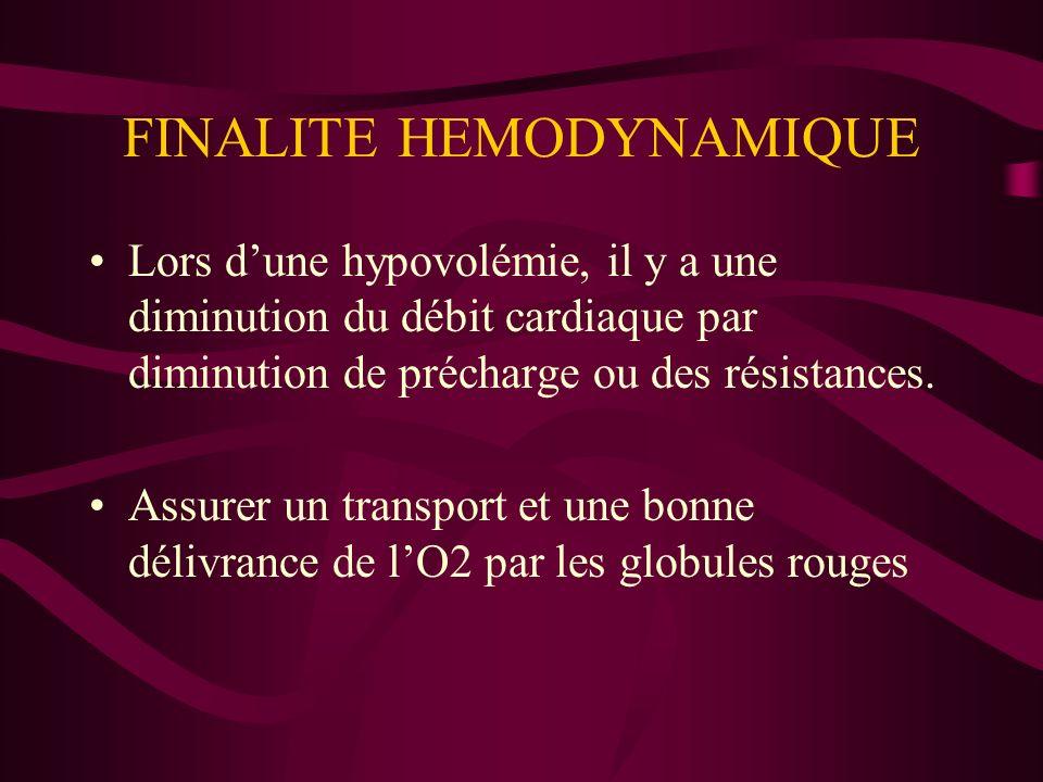 FINALITE HEMODYNAMIQUE Lors dune hypovolémie, il y a une diminution du débit cardiaque par diminution de précharge ou des résistances. Assurer un tran